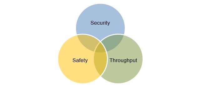 Find the Balance Between Security, Safety and Throughput