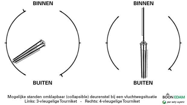 Collapsible deurenstel draaideur | Boon Edam