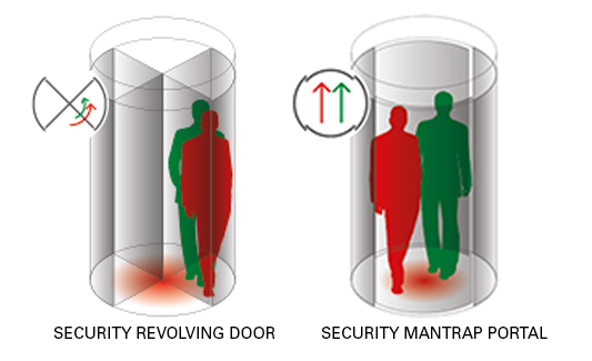 Security Revolving Doors and Mantrap Portals Prevent Unauthorized Entry Due to Piggybacking