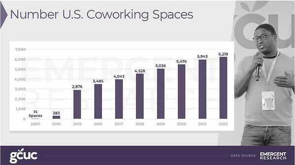 Number of U.S. Coworking Spaces - GCUC