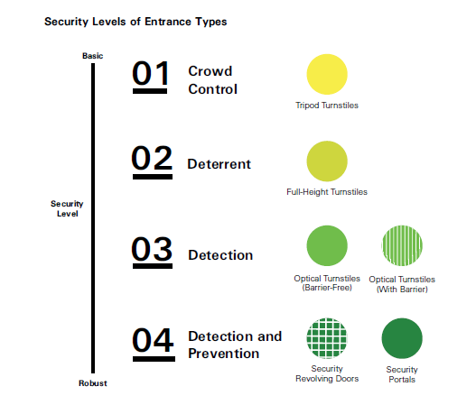 security types